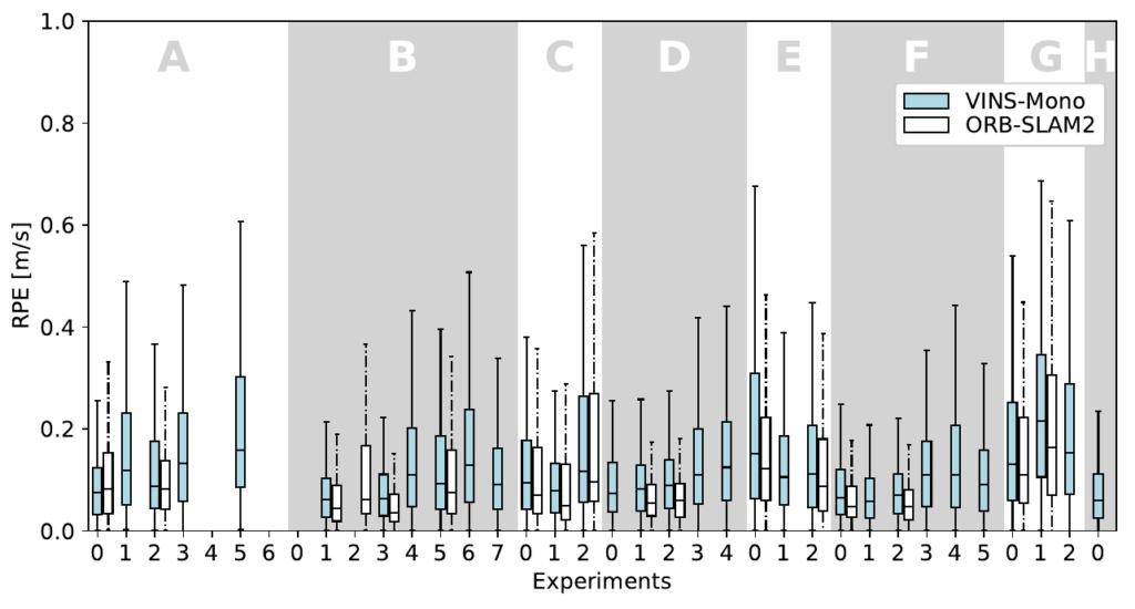 Navigation Performance: RPE of the navigation algorithms for each experiment.