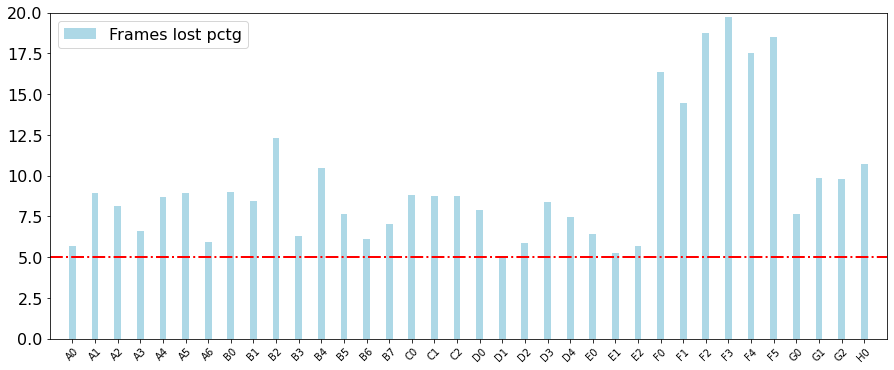 Percentage of frame drops compared to overal number of frames.